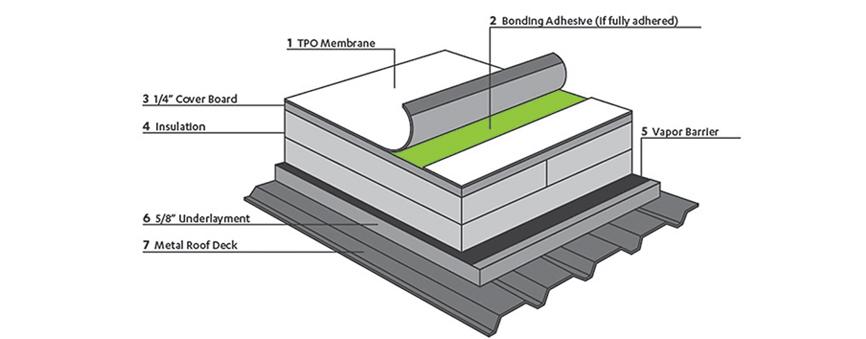 TPO Roofing Diagram Quality Architectural Metal & Roofing Birmingham Al